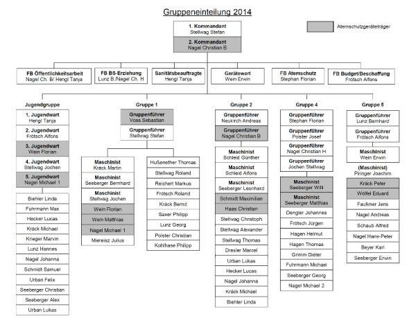 organigramm2014